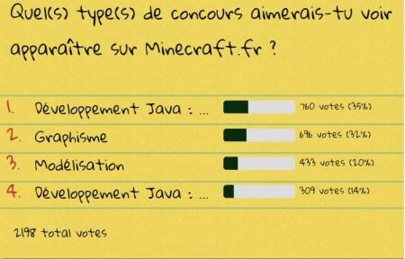 concours sondage résultats