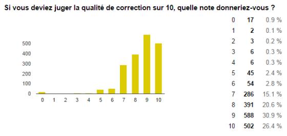 sondage correction