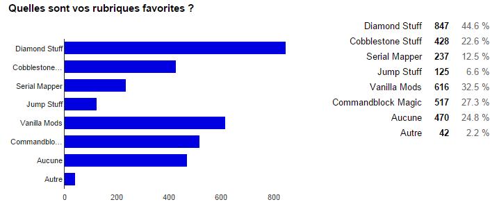 sondage favori