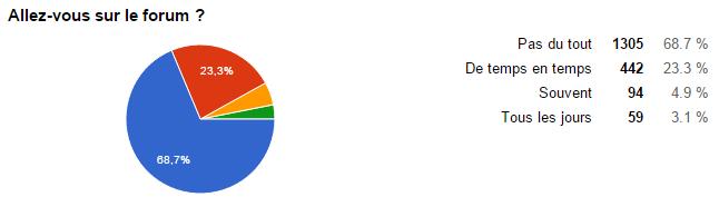 sondage fréquentation forum