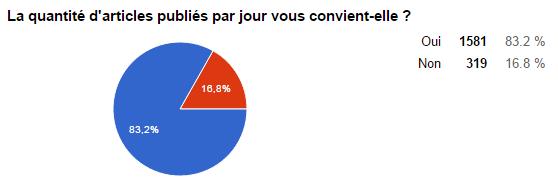 sondage quantité d'articles publiés