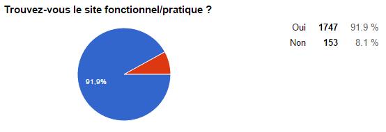 sondage site