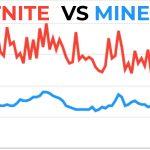 Minecraft repasse devant Fortnite en terme de popularité