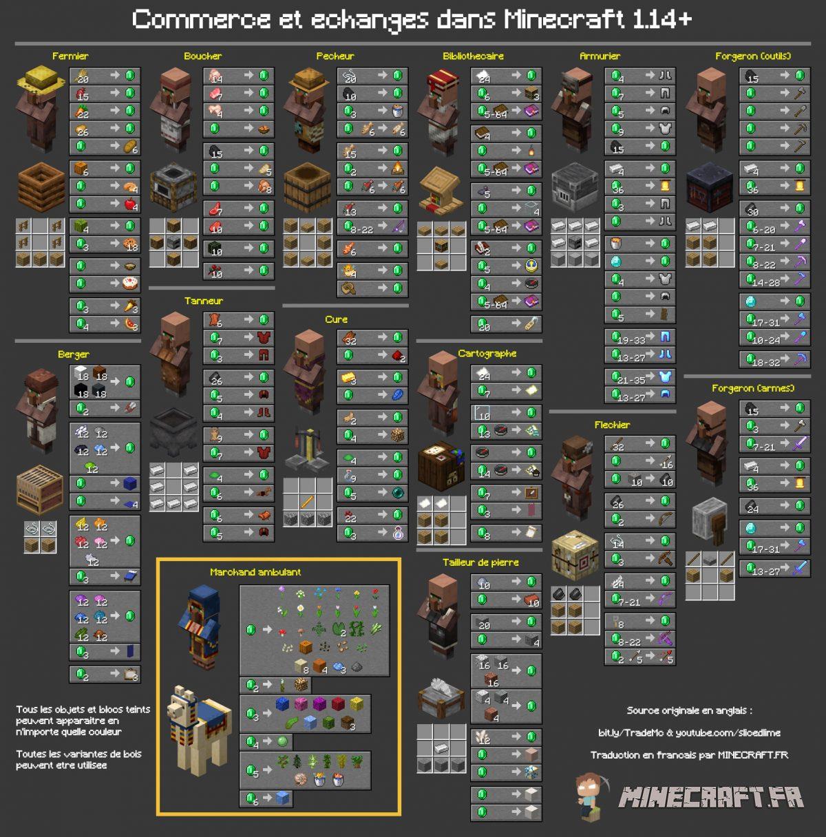 Commerce et échanges dans Minecraft avec villageois