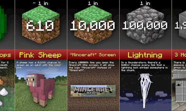 Comparaison de probabilités dans Minecraft