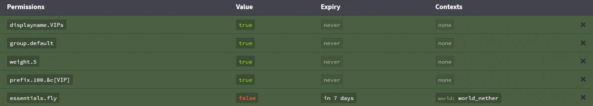 LuckPerms - Ajouter des permissions