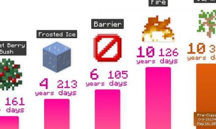 Comparaison de l'âge des blocs dans Minecraft