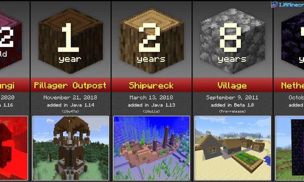 Comparaison de l'âge des structures dans Minecraft