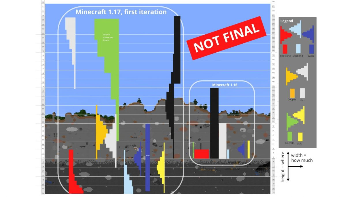 Génération minerai minecraft 1.17