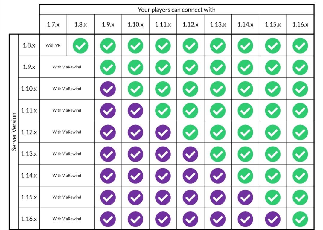 ViaVersion tableau compatibilité