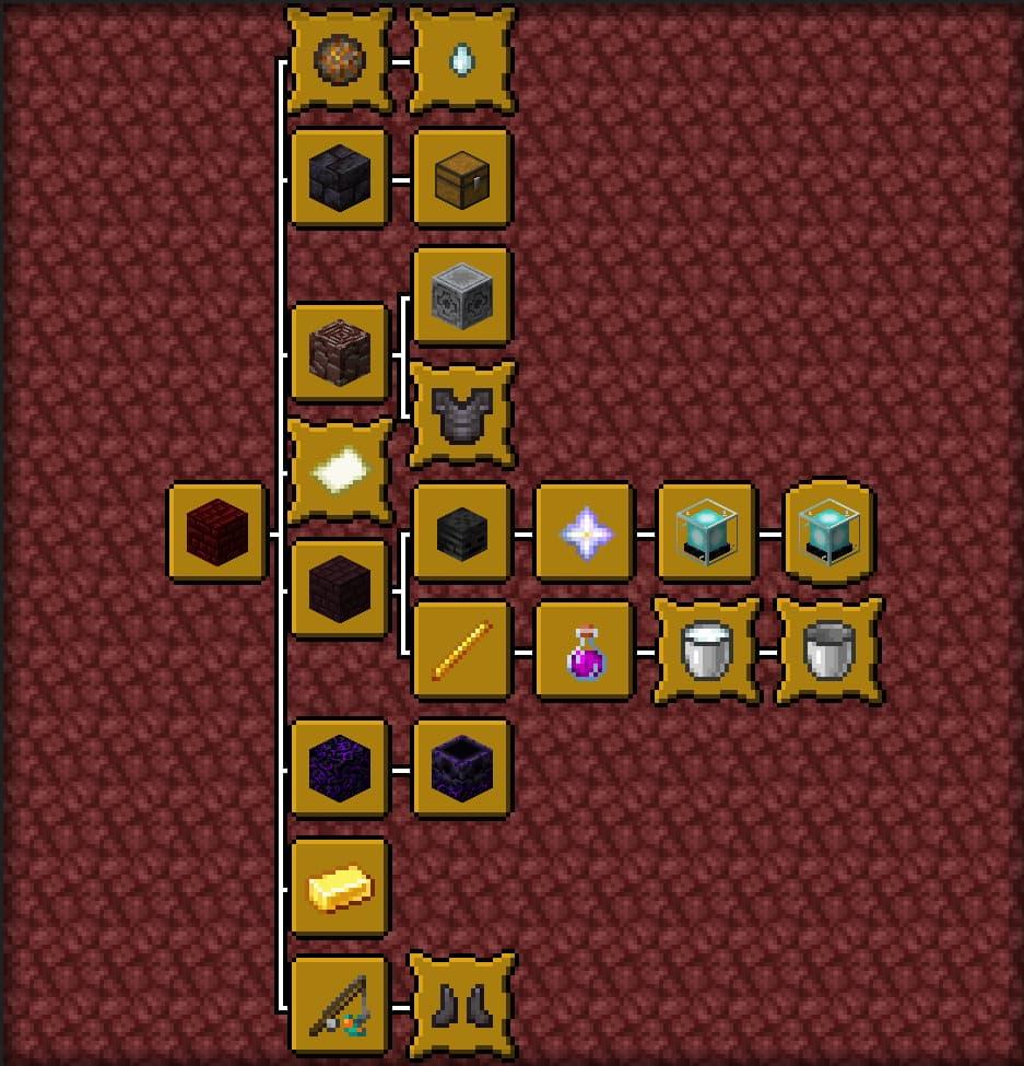 progrès minecraft nether arbre