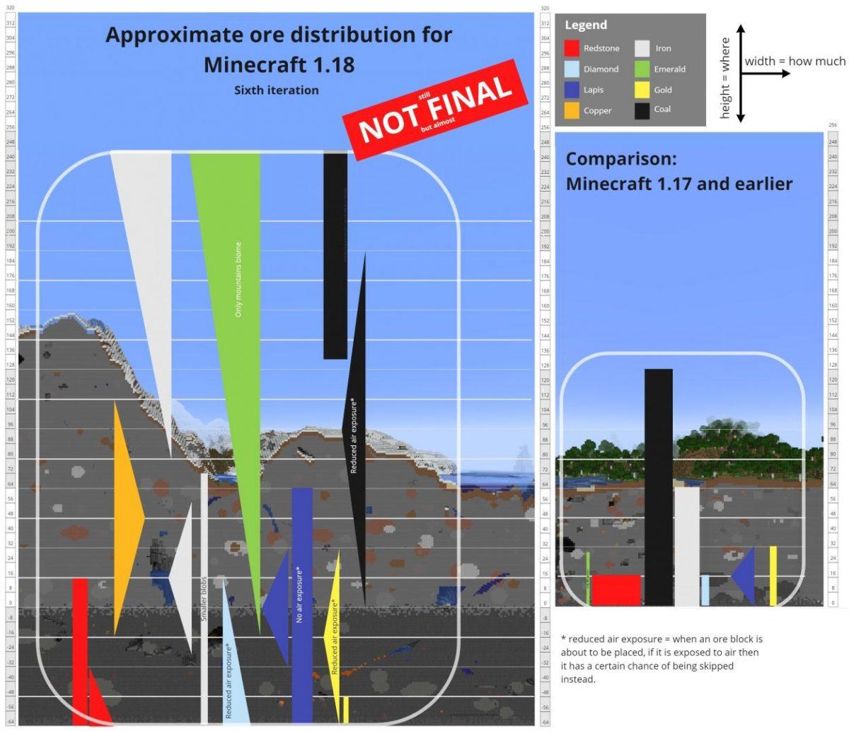 Distribution des minerais dans cette snapshot